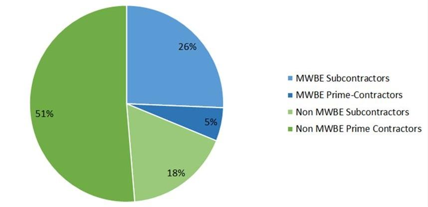 mwbe subcontractors 26%. mwbe prime-contractors 5%. non mwbe subcontractors 18%. non mwbe prime contractors 51%.