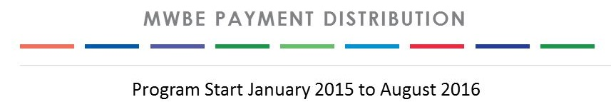 mwbe payment distribution - program start january 2015 to august 2016